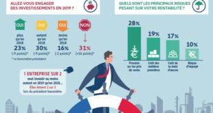 Les entreprises françaises prévoient moins d'investir en 2019